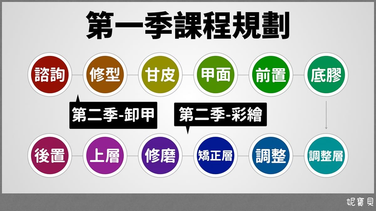 公開課程 第一季的規劃